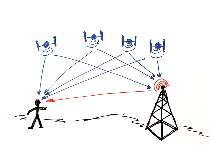 Satelliten-Empfang-Signale